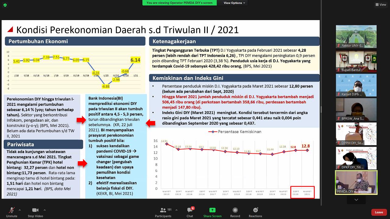 Strategi Pariwisata Indonesia dan Pemulihan Sosial Ekonomi DIY di tengah Pandemi Covid-19